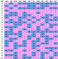 Chinese Birth Gender Chart 2018 Baby Birth Predictor Lunar Calendar And The Chinese Gender