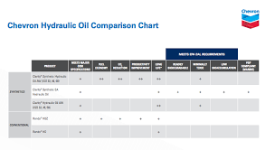 Hydraulic Oil Comparison Chart Clarity Synthetic Ea Hydraulic Oil Chevron Lubricants Us
