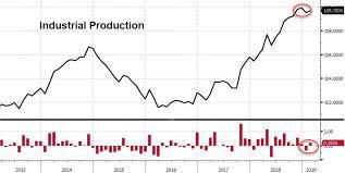 Manufacturing Output Tyler Durden Blog Bond Yields Tumble As Us Manufacturing