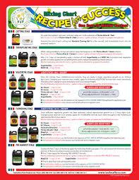 Remo Nutrients Mixing Chart Pa Hydroponics Feeding Charts