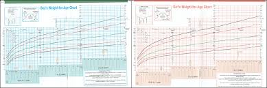 How To Interpret A Growth Chart Is Baby Gaining Enough Weight How To Read A Growth Chart