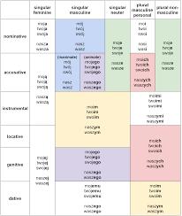 The No Nonsense Guide To Polish Possessive Pronouns
