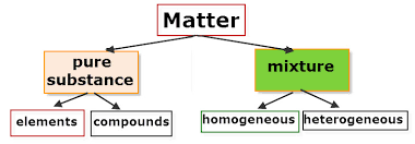 Matter Flowchart Vancleaves Science Fun