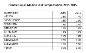 Nonprofit Ceo Salaries Chart High And Low Pay Fields For Nonprofit Ceos And The Woman