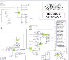 Where To Buy Genealogy Charts Religious Genealogy Chart Of All 3 Major Religions Poster