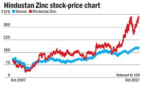 Low Cost Advantage Hindustan Zinc Value Research The