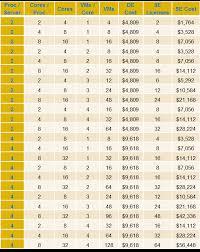 Windows Server 2012 Vs 2012 R2 Comparison Chart Windows Server 2012 Datacenter Vs Stacked Standard Edition