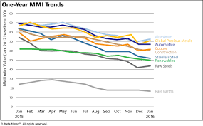 Monthly Report Price Index Trends January 2016 Steel