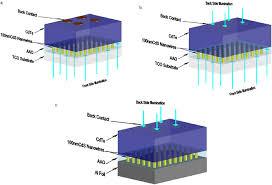 schematic of a cds nanowire window layer cdte absorber solar cell on schematic of a cds nanowire window layer cdte absorber solar cell on scientific diagram