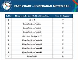 Metro Fare Chart Twitter