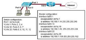 Cisco Ccna 200 125 Exam Dumps Latest New Questions Answers