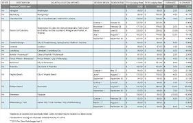 Per Diem Chart Alert Fy16 Per Diem Rates Announced Va Sees Increases