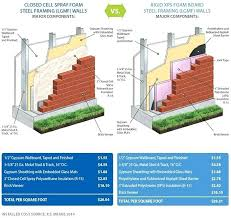 Spray Foam R Value Chart How Much Is Spray Insulation How Much Does Hiring Spray