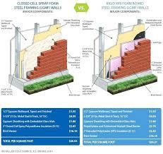 Closed Cell Spray Foam Insulation R Value Chart How Much Is Spray Insulation How Much Does Hiring Spray
