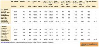 69 Clean South Indian Balanced Diet Chart