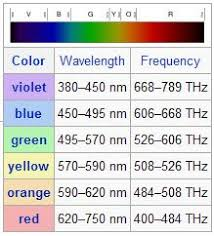 Colour Wavelength Chart Google Search Color Wavelengths
