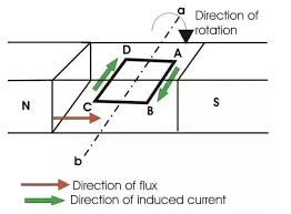 direct current. a ac generator is device which converts mechanical energy into electrical energy. the simplest practical consists of rectangular coil rotating direct current