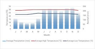 Grenada Climate Chart Grenada Travel Advice Travel Guide Information Red