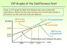 Break Even Graph Excel Break Even Excel Template Energycorridor Co