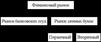 Реферат Рынок ценных бумаг анализ фондового рынка Армении Рынок ценных бумаг фондовый рынок находится между эмитентами и инвесторами как посредник то есть он помогает эмитентам аккумулировать денежные средства