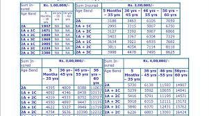 New India Health Insurance Policy Premium Chart Sbi Mediclaim Policy Premium Chart Mediclaim India