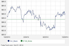 Tjx Stock Quote Tjx stock options 95