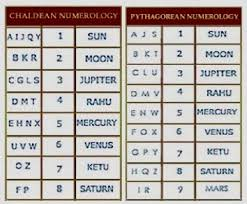 Numerology Friendly Numbers Chart Birth Number 10 Numerology Birth Numbers Numerology