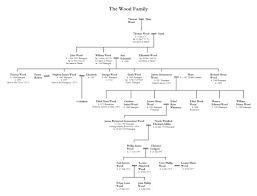 Family Health Tree Example – Narratorapp