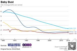 Chart Of The Day Chinas Slipping Birth Rate Caixin Global