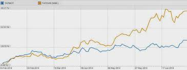 Tata Motors Dvr Why Is It Rising Faster Than Shares Of