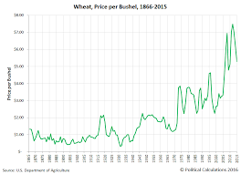 Historical Grain Charts Political Calculations 150 Years Of U S Wheat Prices