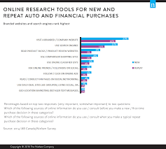 when engaging canadian consumers online marketers must use the not surprisingly canadian consumers currently do less research before making relatively inexpensive cpg purchases canadian consumers still rely most on