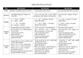 Tenses In English Grammar Chart With Examples Pdf Free Download English Tense In Gujarati Pdf Tenses English English