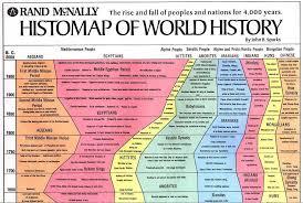 Civilisation Timeline Chart John B Sparks Developed This Histomap Of World History The