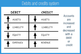 Accounting Debits And Credits Chart Debits And Credits Accounting Play