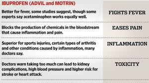 Tylenol Motrin Chart This Chart Shows When You Should Use Ibuprofen Vs Acetaminophen