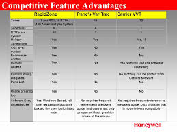 rapidzone™ honeywell's commercial zoning solution ppt video online Trane Thermostat Wiring Diagram 16 competitive feature advantages