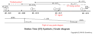 nycsubway org subway signals single line signal diagrams more single line diagram features