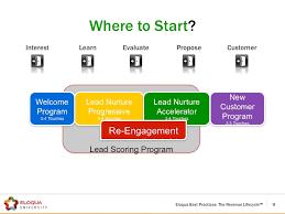 Lead Nurturing 5 Common Stages Of B2b Lead Nurturing Oracle Marketing Cloud