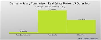 Real Estate Broker Average Salary In Germany 2019