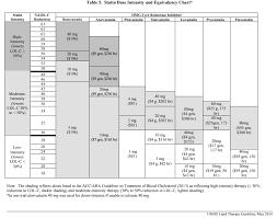 Statin Dose Equivalency Chart