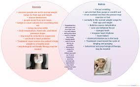bulimia essay pixels bulimia essay anorexia