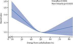 tary carbohydrate intake and