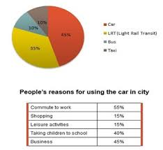 Ielts Report 3 Pie Chart Transport And Car Use In Edmonton