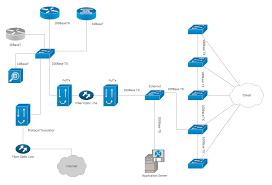 Cisco Network Diagram Network Organization Chart In 2019