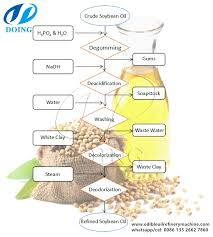 Soybean Oil Chart Set Up A Soybean Oil Refinery Plant With Low Cost Soya Bean