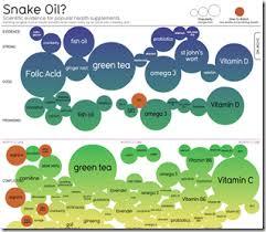 Snake Oil Chart Snake Oil Supplements Chart Porn