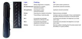 Arris Tm1602 Blinking Us Ds Light Understanding You Shaw Digital Phone Terminal