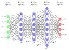 Deep Neural Network Feedforward Deep Learning Models Uc Business Analytics R