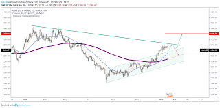 Xau Usd 1d Chart For Forexcom Xauusd By Babelii Tradingview